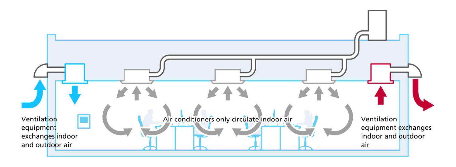 indoor air exchange, ventilation and air flow scheme